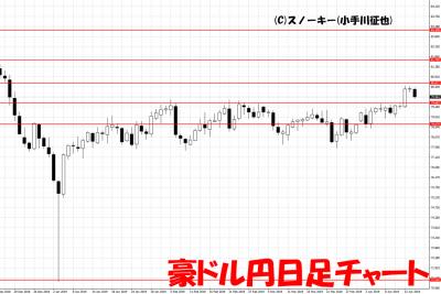 20190415豪ドル円日足チャート