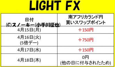 20190418南アフリカランド円スワップポイントLIGHT FX