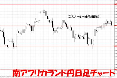20190418南アフリカランド円日足チャート