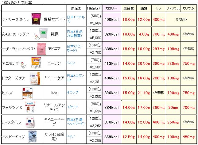 腎臓療法食成分表(100g)