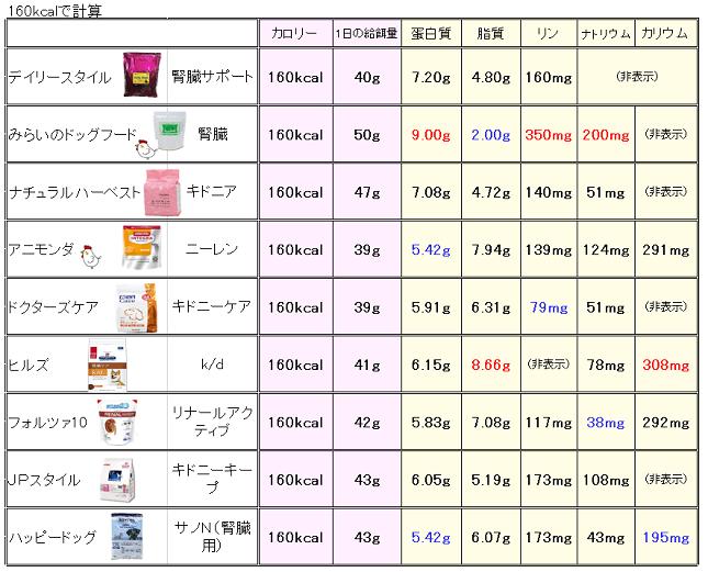 腎臓療法食成分表(160kcal)