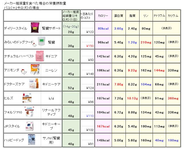 腎臓療法食成分表(体重2キロ)