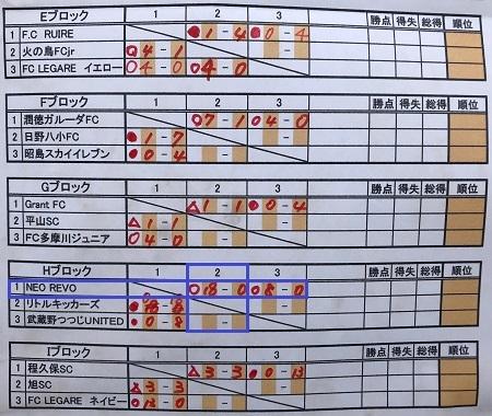 5.19(日)4年、日野昭島予選リーグ多摩川グラウンド③
