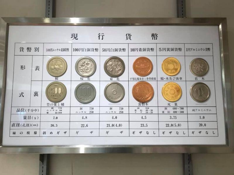 山口商工会議所工業部会研修旅行 広島造幣局