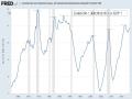CI対GDP