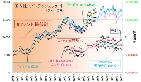 国内株式190500