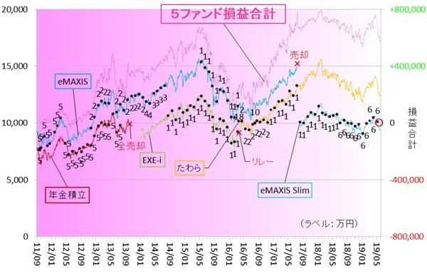 新興国株式190600