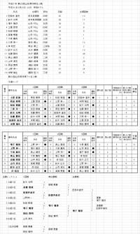 第60回県名人戦成績表