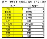 阪神-対戦相手 打撃成績比較4月3日時点