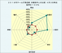 阪神-対戦相手 打撃成績比較グラフ4月3日時点