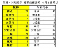 2019年阪神-対戦相手打撃成績比較1_4月8日時点