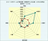 2019年阪神-対戦相手打撃成績比較2_4月8日時点