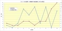2019年阪神・対戦相手得点推移4月9日時点
