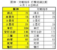 2019年阪神・対戦相手_打撃成績比較1_4月18日時点
