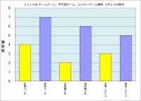 2019年ホーム・甲子園・ビジター勝敗4月20日時点