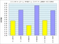 2019年ホーム・甲子園・ビジター勝敗率4月20日時点
