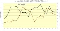 2019年阪神・対戦相手4試合平均得点推移4月22日時点