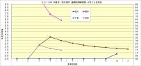 2019年中継ぎ・抑え投手通算防御率推移2_4月25日時点