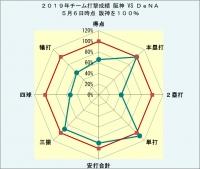 2019年チーム打撃成績DeNAとの比較5月6日時点