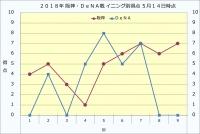 2019年阪神・DeNAニング別得点5月14日時点