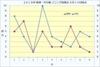 2019年阪神・中日イニング別得点5月14日時点