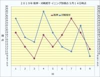 2019年阪神・対戦相手イニング別得点5月14日時点
