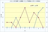 2019年阪神・広島イニング別得点5月14日時点
