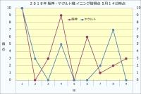 2019年阪神・ヤクルトイニング別得点5月14日時点