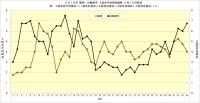 2019年阪神・対戦相手4試合平均得点推移5月19日時点
