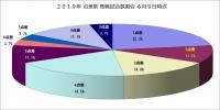 2019年点差別敗戦試合数割合6月9日時点