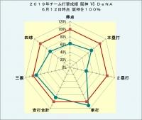 2019年チーム打撃成績DeNAとの比較6月12日時点