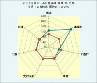 2019年チーム打撃成績広島との比較6月12日時点