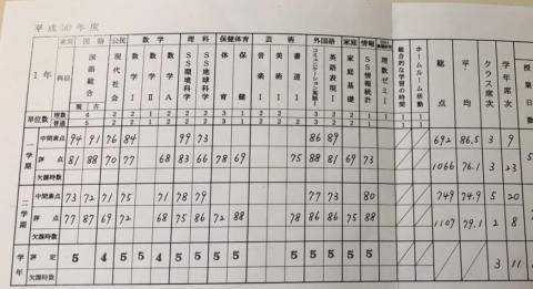190326まりん成績表