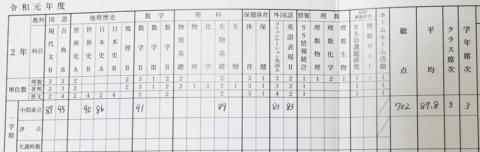 190617成績表