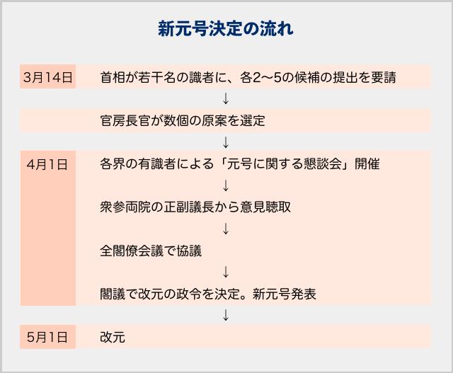 190324 新元号考案 委嘱
