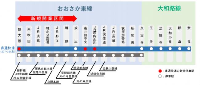 JRおおさか東線