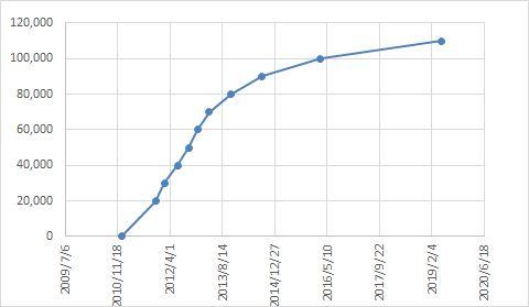 5931グラフ