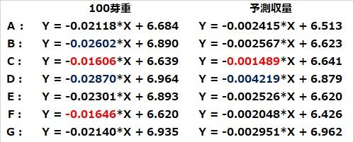 回帰式(100芽重と予測収量)