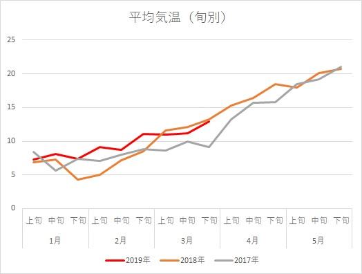 気温H310407グラフ