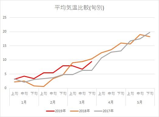 川根気温H310407グラフ