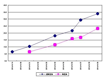 生育グラフ