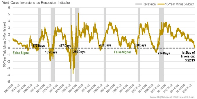 inverted yield curve recession