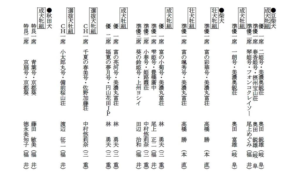 20190519-17福井成績詳細05