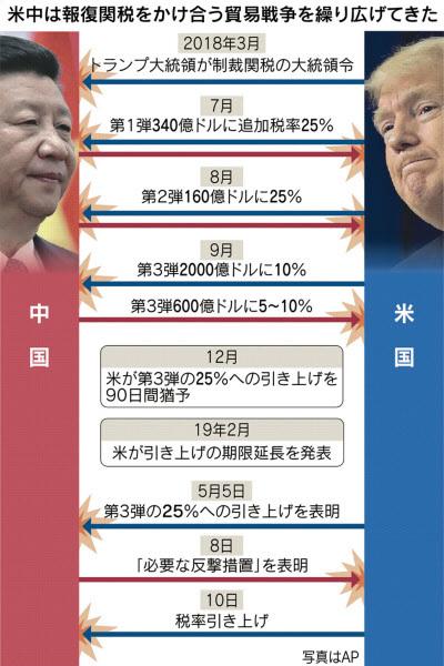 中国 アメリカ 関税 貿易戦争 トランプ 習近平 知的財産権