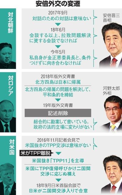 朝日新聞 難癖 外交
