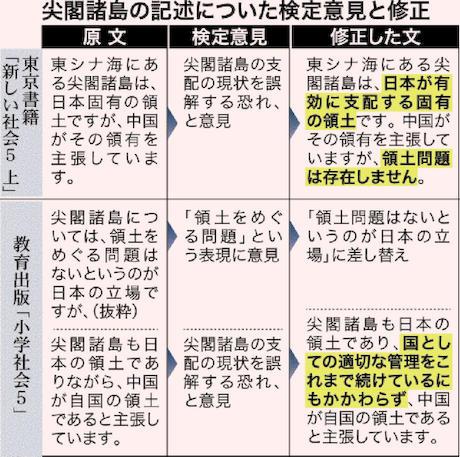 沖縄タイムス 教科書検定 竹島 尖閣 領土 高嶋伸欣
