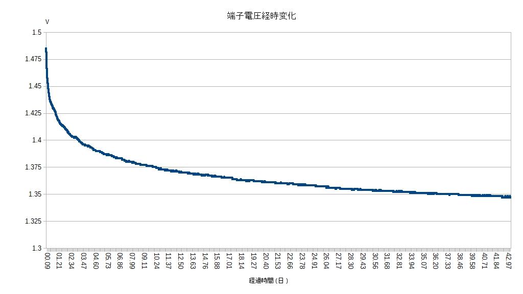 エネループ充電後の端子電圧(無負荷)の変化 さらにその後