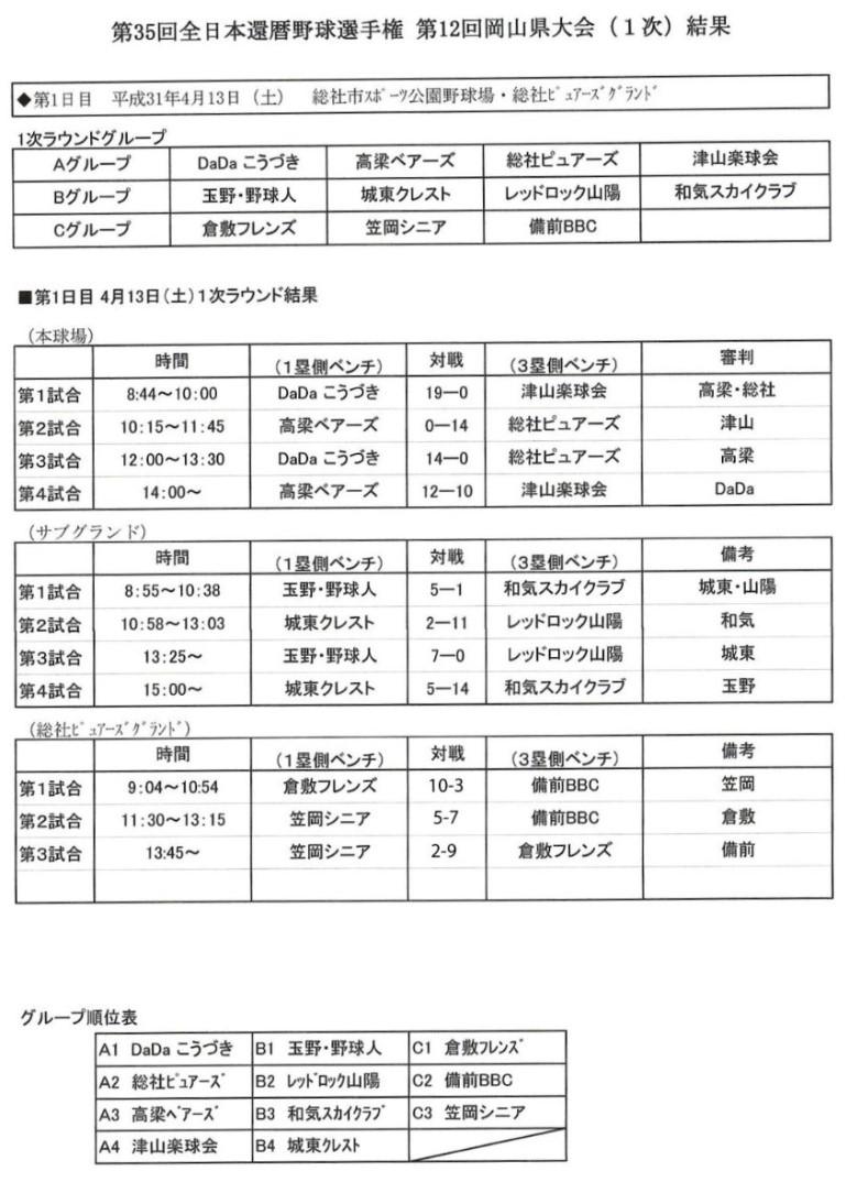 第35回全日本還暦軟式野球選手権 岡山大会(1次)結果