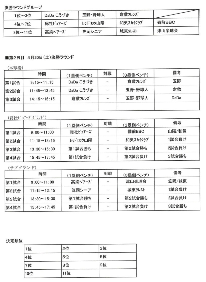 第35回全日本還暦軟式野球選手権 岡山大会決勝ラウンド