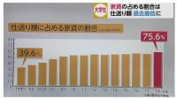 大学の家賃の割合